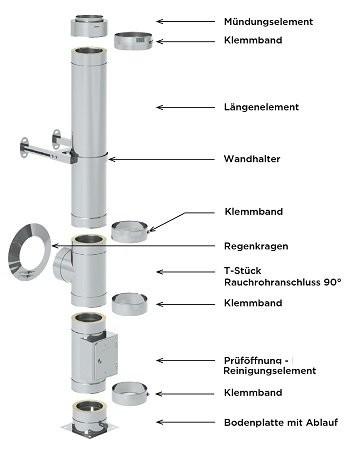 Edelstahlschornstein Paket 9,7 m 130 mm