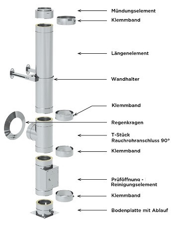 Edelstahlschornstein Paket 11,2 m 180 mm